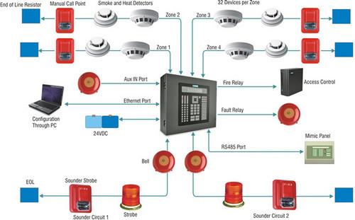 sistema-de-deteccion-contra-incendios